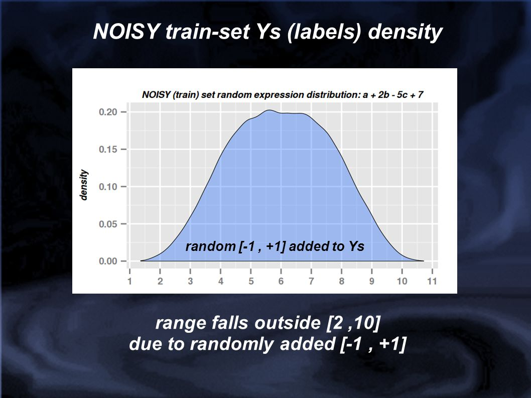 NOISY train-set Ys (labels) density due to randomly added [-1 , +1]